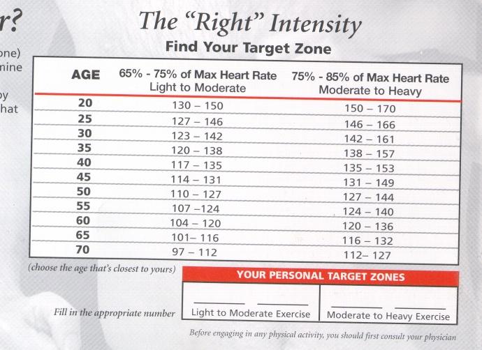 aerobic heart rate chart